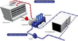 Sistemas de resfriamento industrial